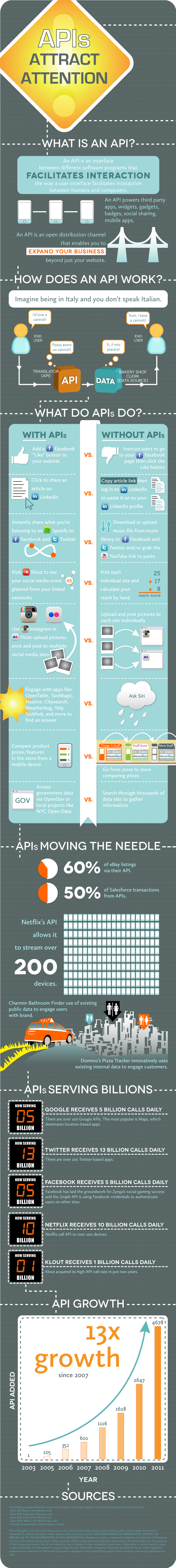 API_Infographic_Rackspace_July2012