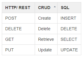 REST_CRUD_SQL