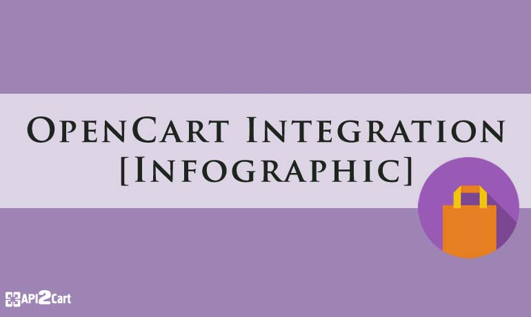 OpenCart Integration: A New Mechanism to Grow Business Possibilities [Infographic]