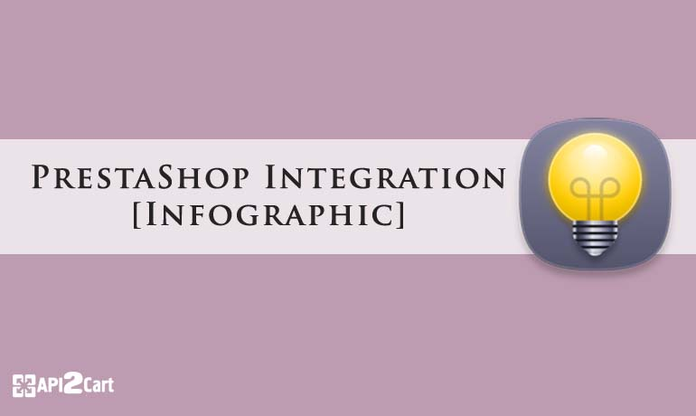 PrestaShop Integration: Stay Irrevocable Leader in the Niche [Infographic]
