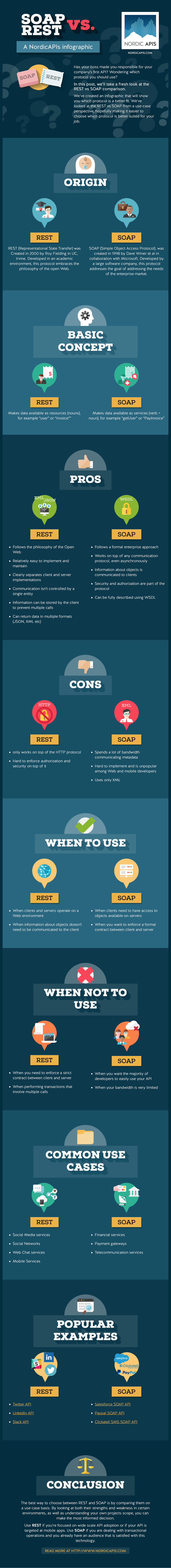 soap_vs_rest_infographics