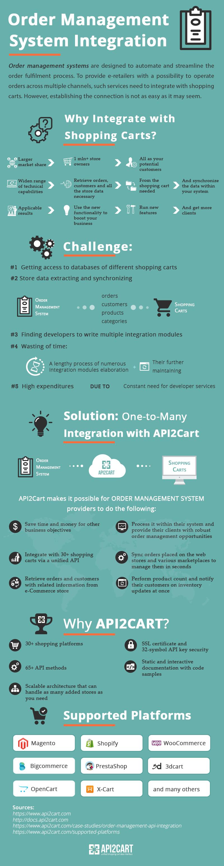 order-management-integration